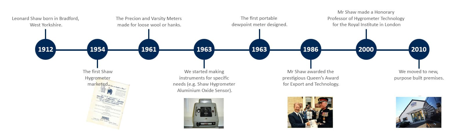 Shaw Moisture Meters history timeline