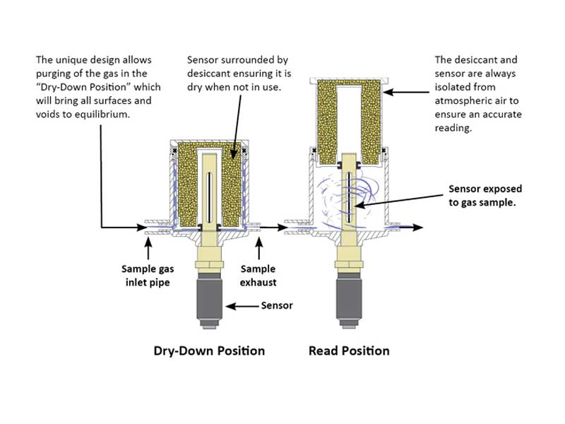 Shaw desiccant dry down technology